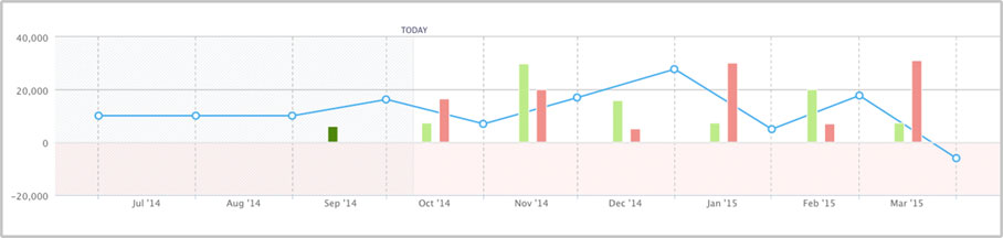 Understanding your business'  cash flow. Graph by Float Forecasting Tool.